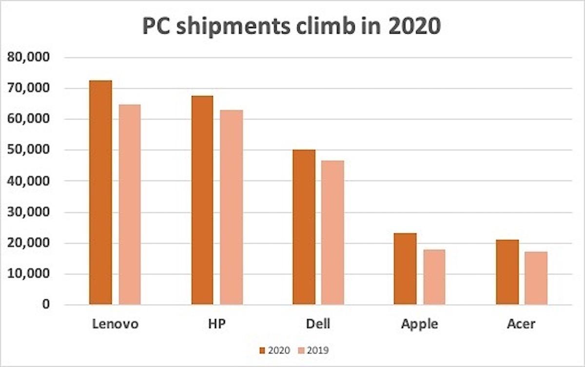 Envíos de PC 2020