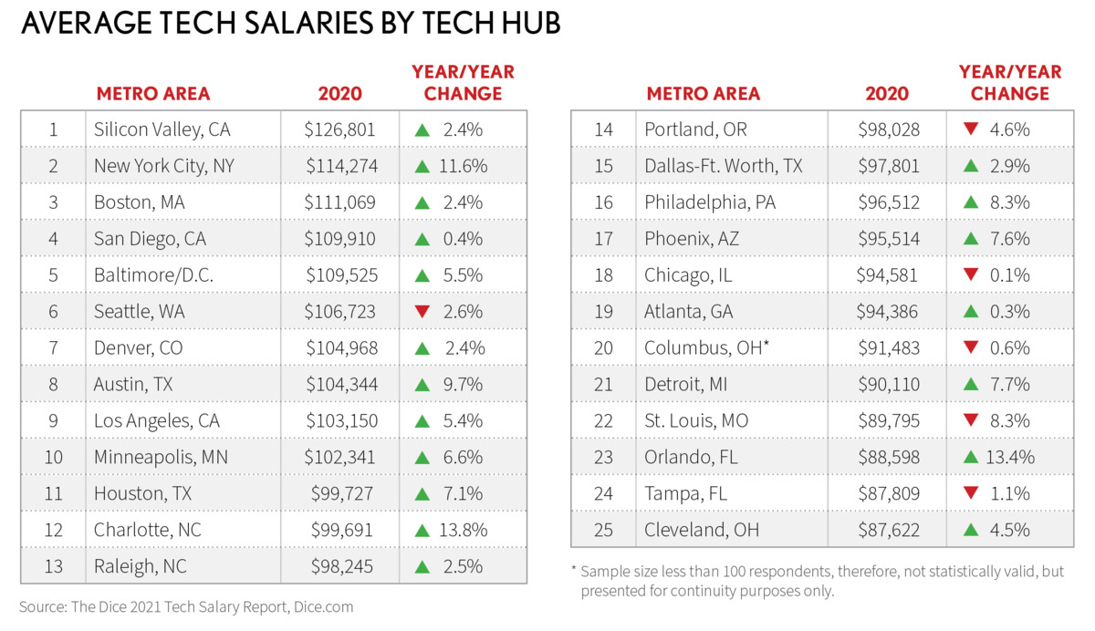 salarios técnicos promedio por centro tecnológico