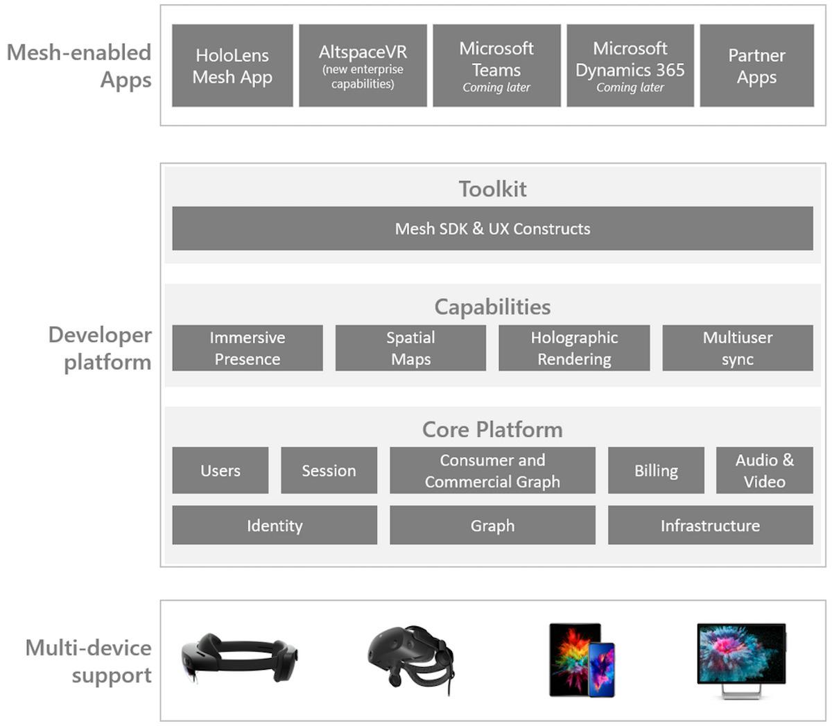 arquitectura de malla de microsoft